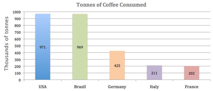 Coffee consumers