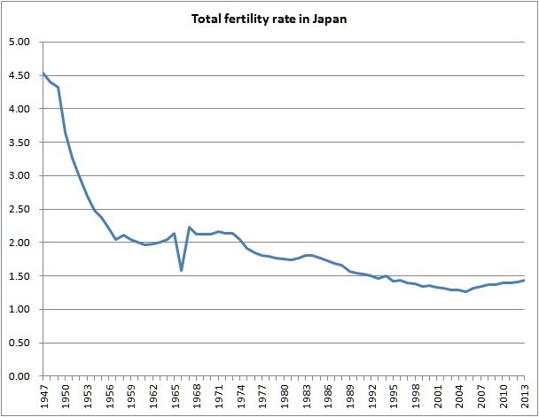 birth rate in japan