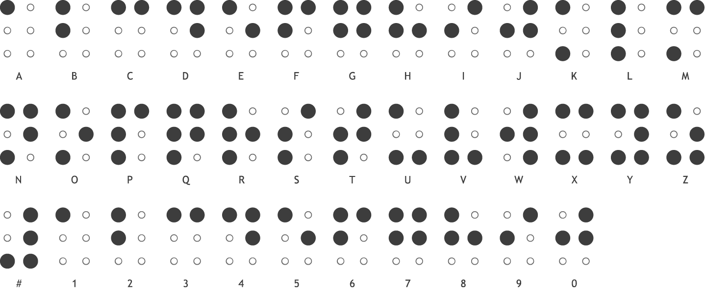 Braille Alphabets