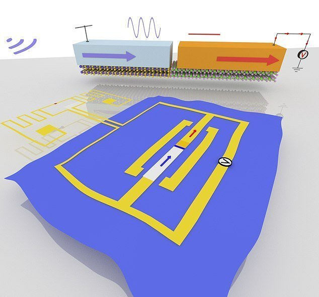 two-dimensional semiconductor and the output is electricity